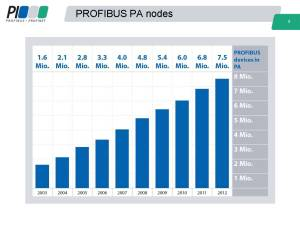 PROFIBUS PA 2012 Node Count