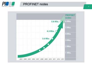 PROFINET 2012 Node Count