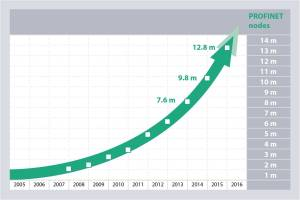 Profinet shows accelerating growth